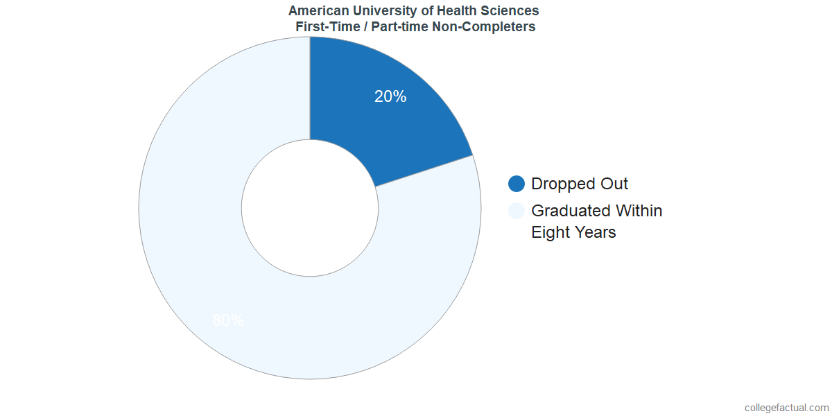 Non-completion rates for first-time / part-time students at American University of Health Sciences