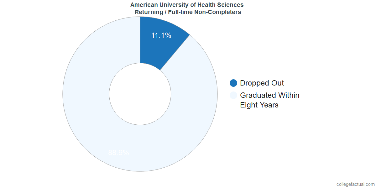 Non-completion rates for returning / full-time students at American University of Health Sciences