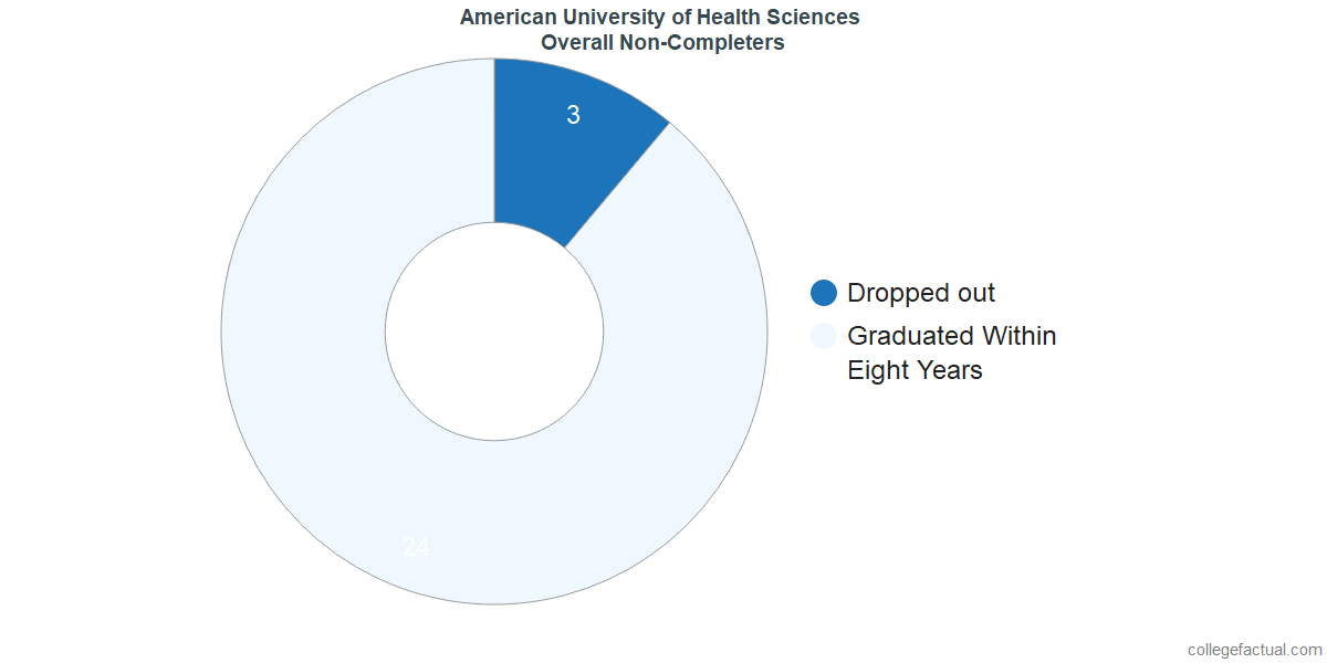 outcomes for students who failed to graduate from American University of Health Sciences