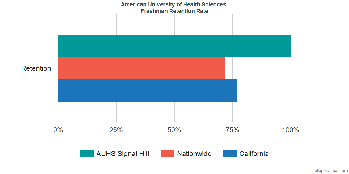 Freshman Retention Rate at American University of Health Sciences
