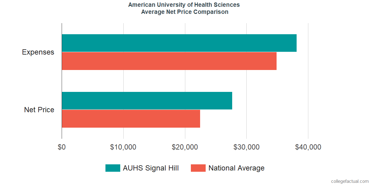 Net Price Comparisons at American University of Health Sciences