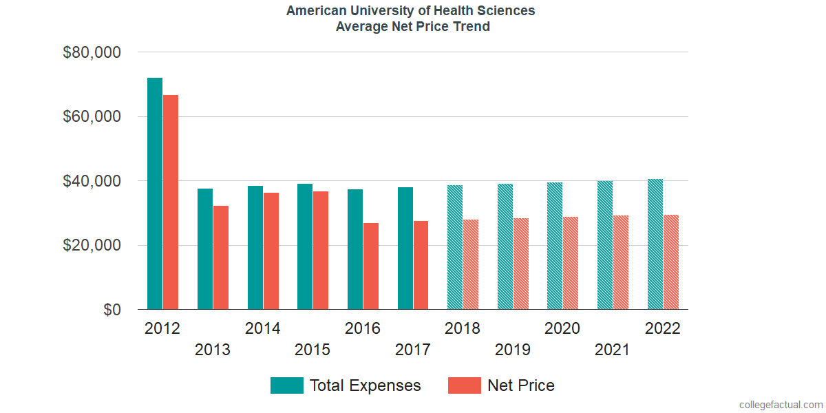 Average Net Price at American University of Health Sciences