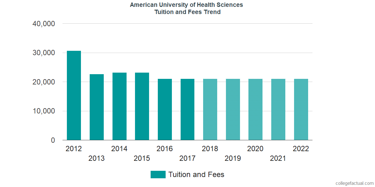 Tuition and Fees Trends at American University of Health Sciences