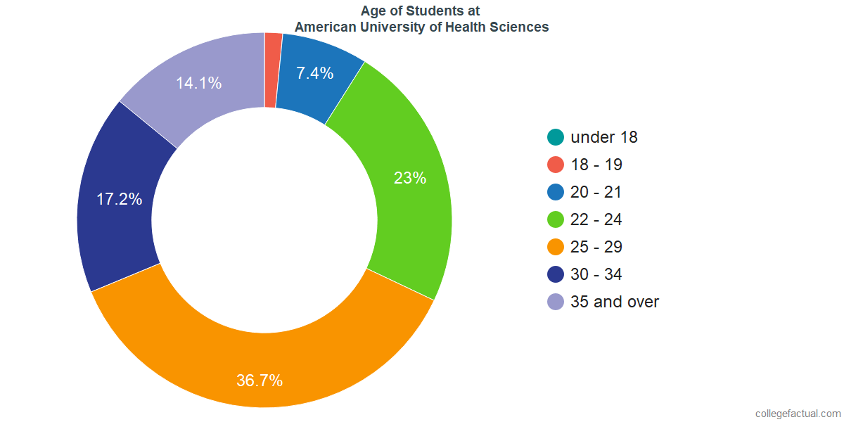 Age of Undergraduates at American University of Health Sciences