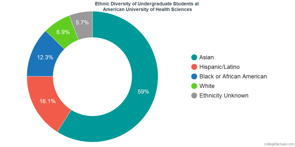 Ethnic Diversity of Undergraduates at American University of Health Sciences