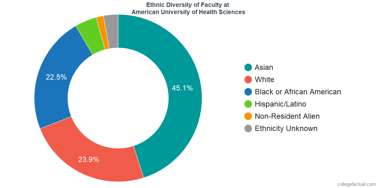 Ethnic Diversity of Faculty at American University of Health Sciences