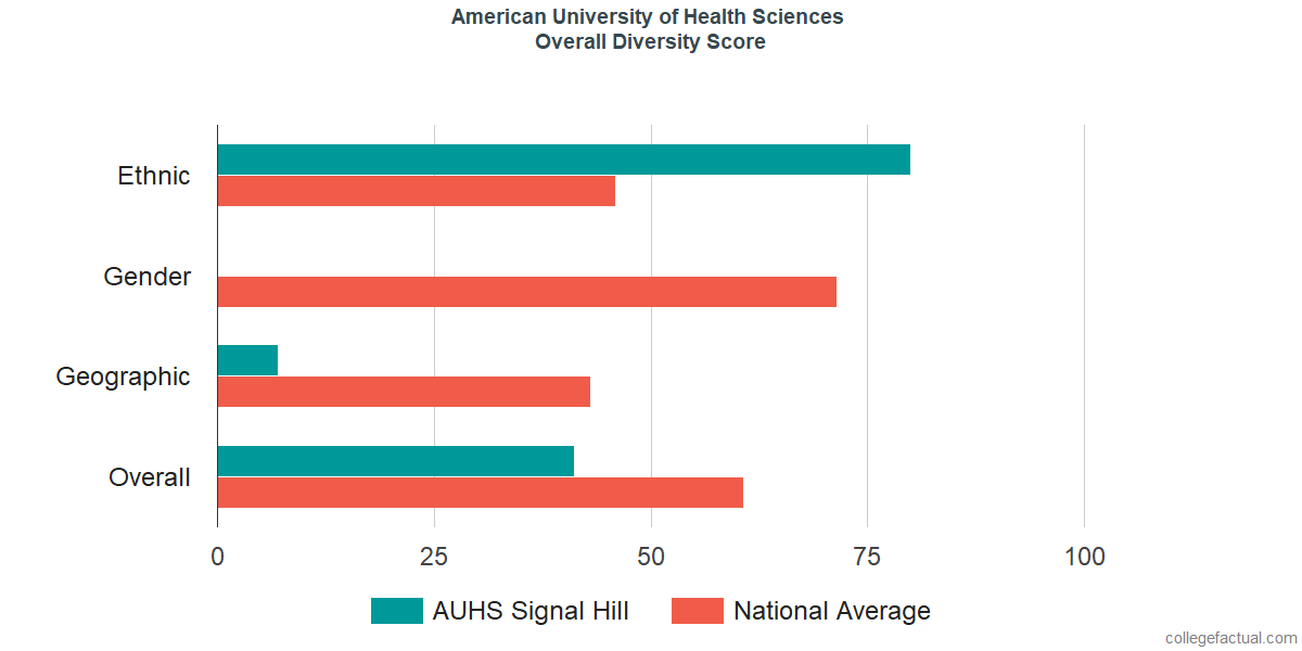 Overall Diversity at American University of Health Sciences