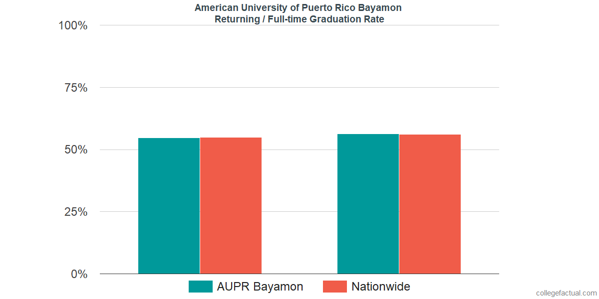 Graduation rates for returning / full-time students at American University of Puerto Rico Bayamon
