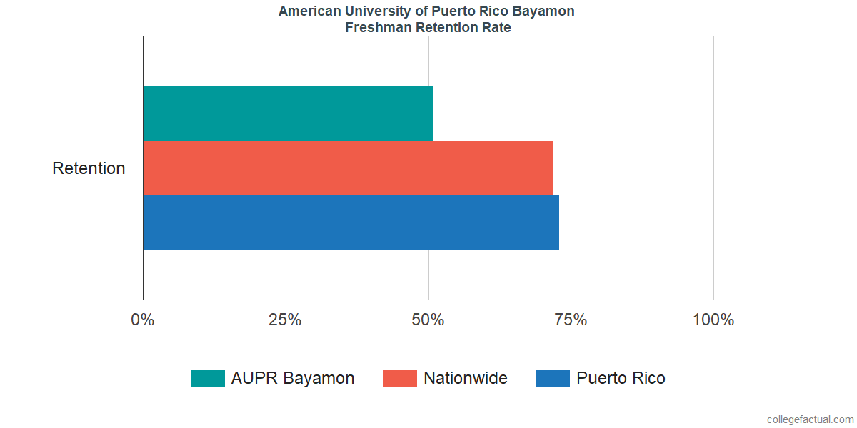 Freshman Retention Rate at American University of Puerto Rico Bayamon