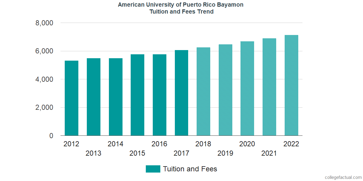 Tuition and Fees Trends at American University of Puerto Rico Bayamon