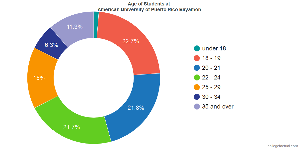 Age of Undergraduates at American University of Puerto Rico Bayamon