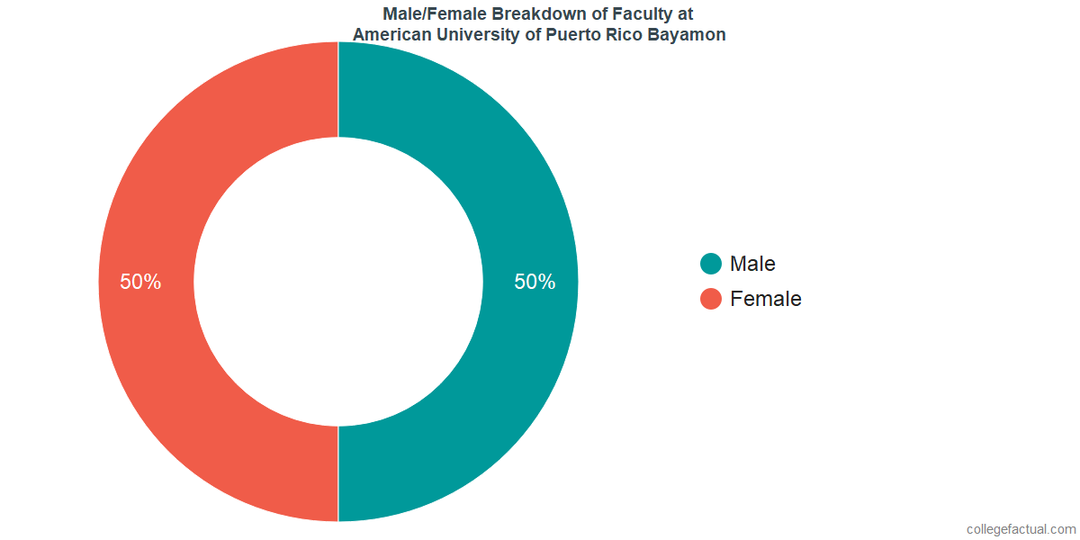 Male/Female Diversity of Faculty at American University of Puerto Rico Bayamon