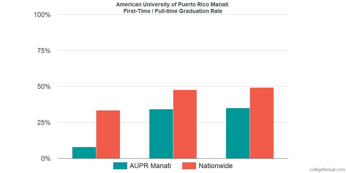 Graduation rates for first-time / full-time students at American University of Puerto Rico Manati