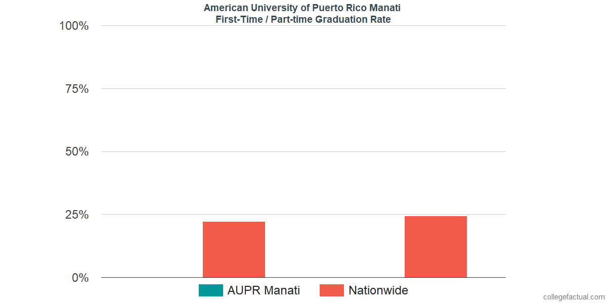 Graduation rates for first-time / part-time students at American University of Puerto Rico Manati