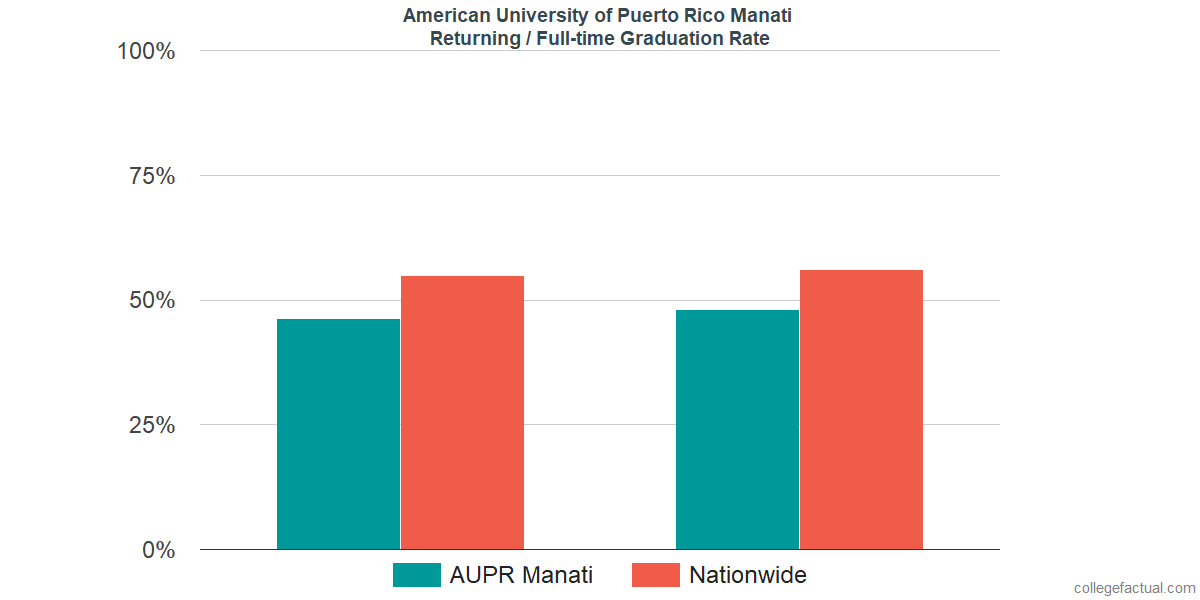 Graduation rates for returning / full-time students at American University of Puerto Rico Manati