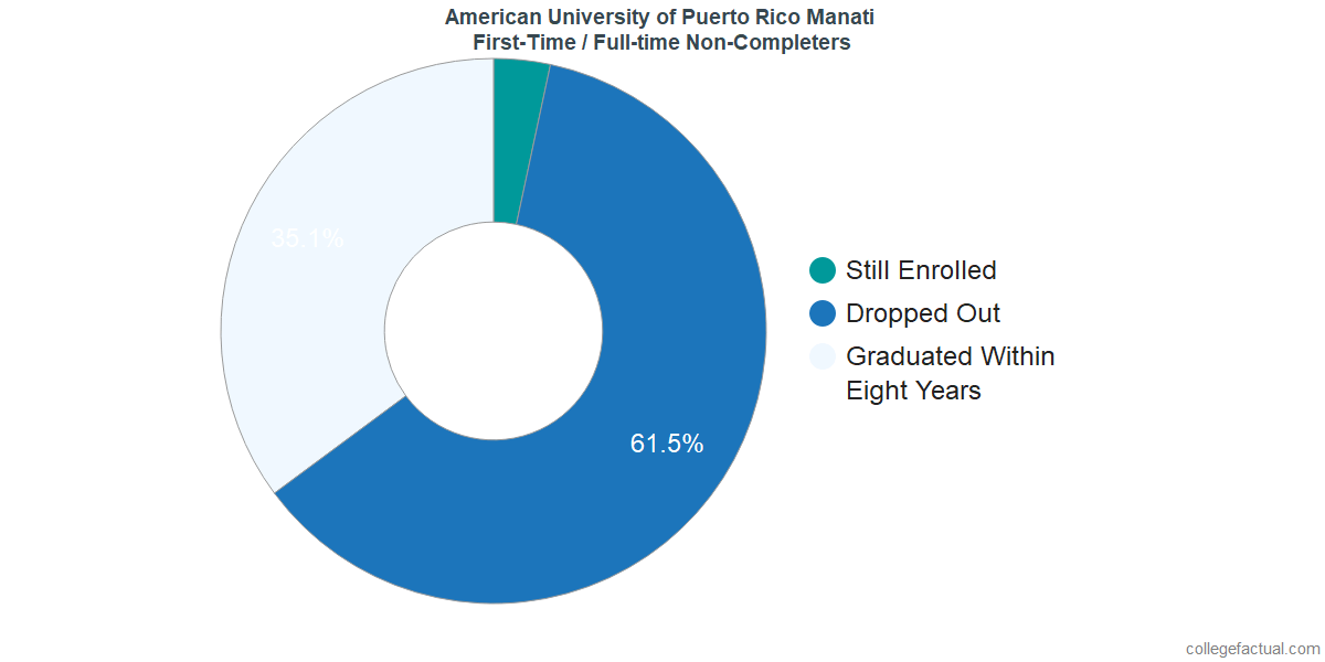 Non-completion rates for first-time / full-time students at American University of Puerto Rico Manati