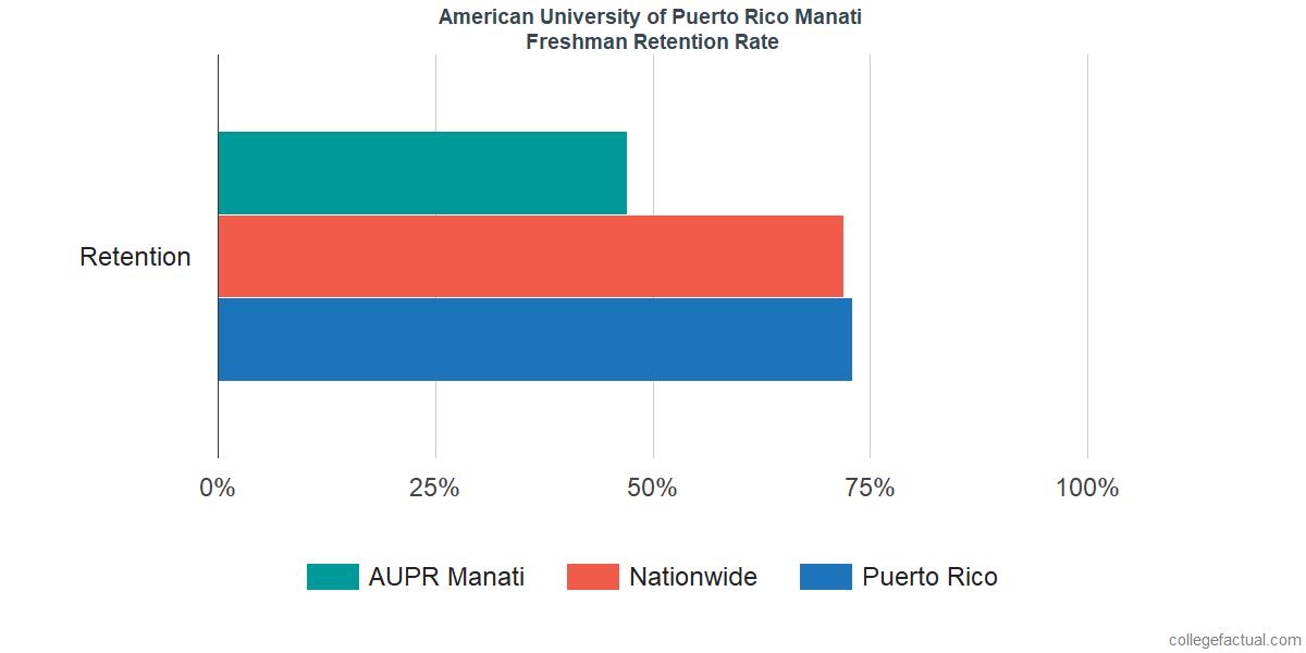Freshman Retention Rate at American University of Puerto Rico Manati