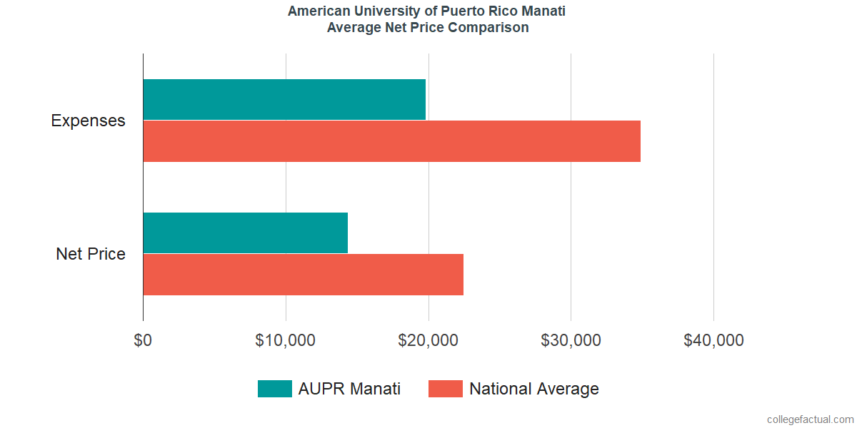 Net Price Comparisons at American University of Puerto Rico Manati