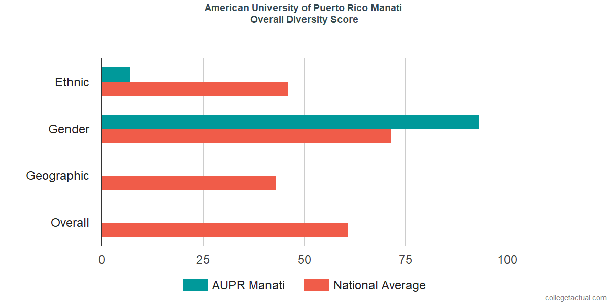 Overall Diversity at American University of Puerto Rico Manati