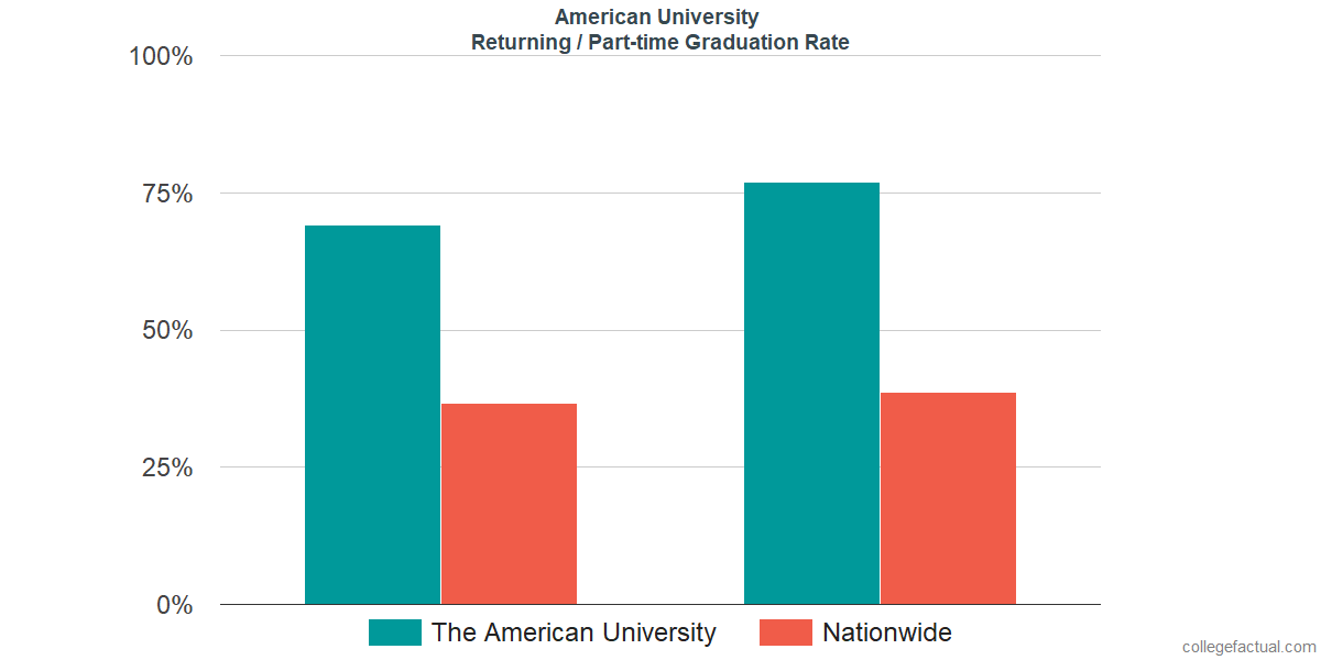 Graduation rates for returning / part-time students at American University
