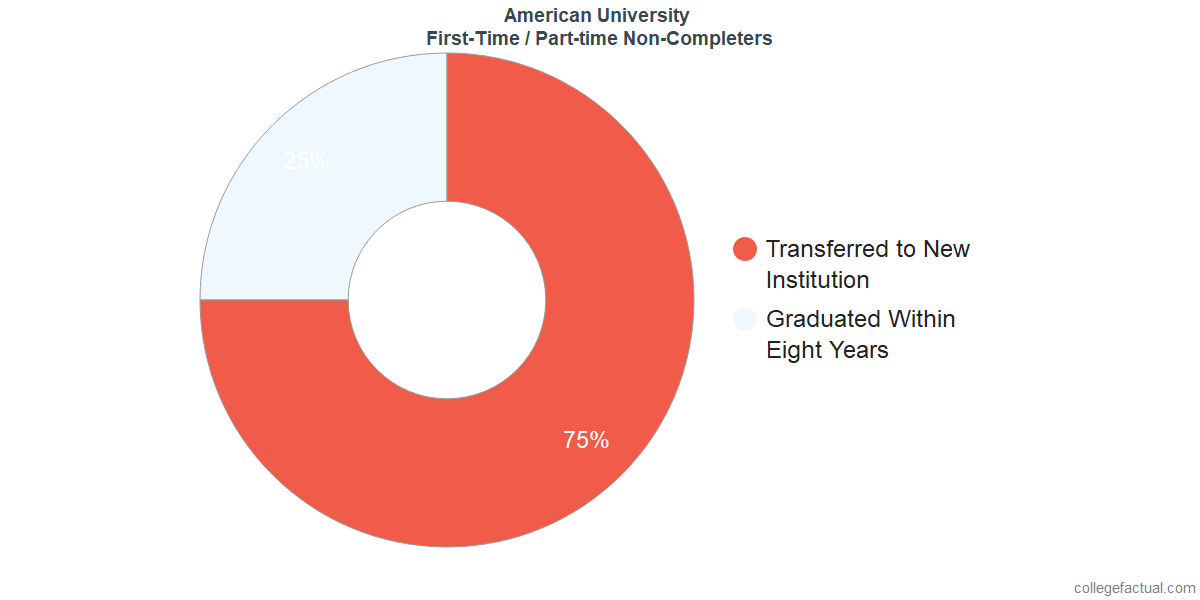 Non-completion rates for first-time / part-time students at American University