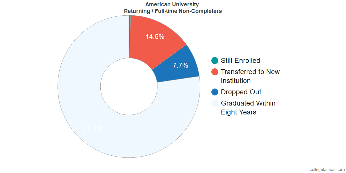 Non-completion rates for returning / full-time students at American University