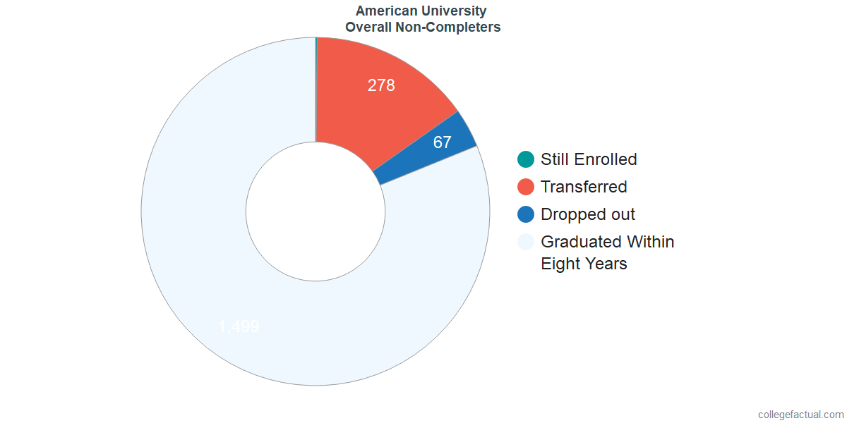 dropouts & other students who failed to graduate from American University