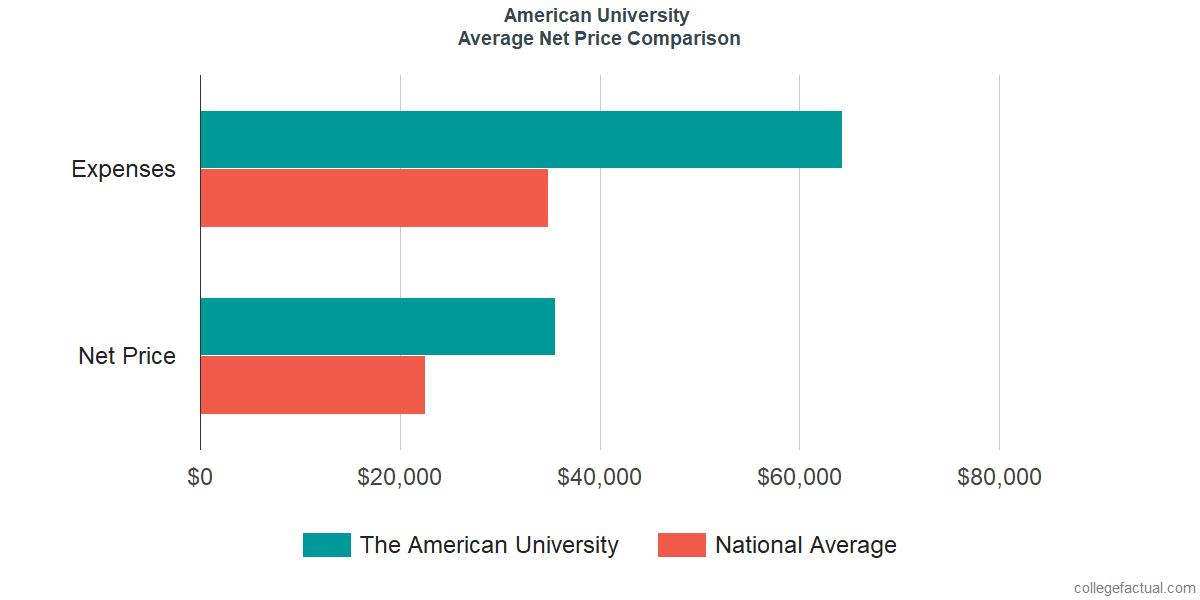 Net Price Comparisons at American University