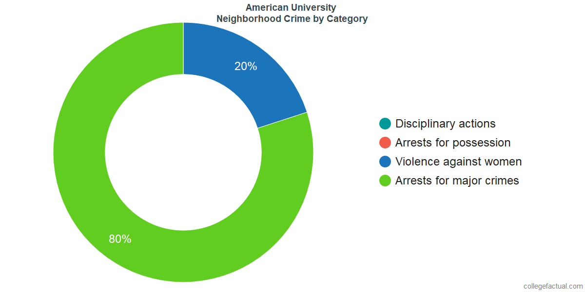 Washington Neighborhood Crime and Safety Incidents at American University by Category