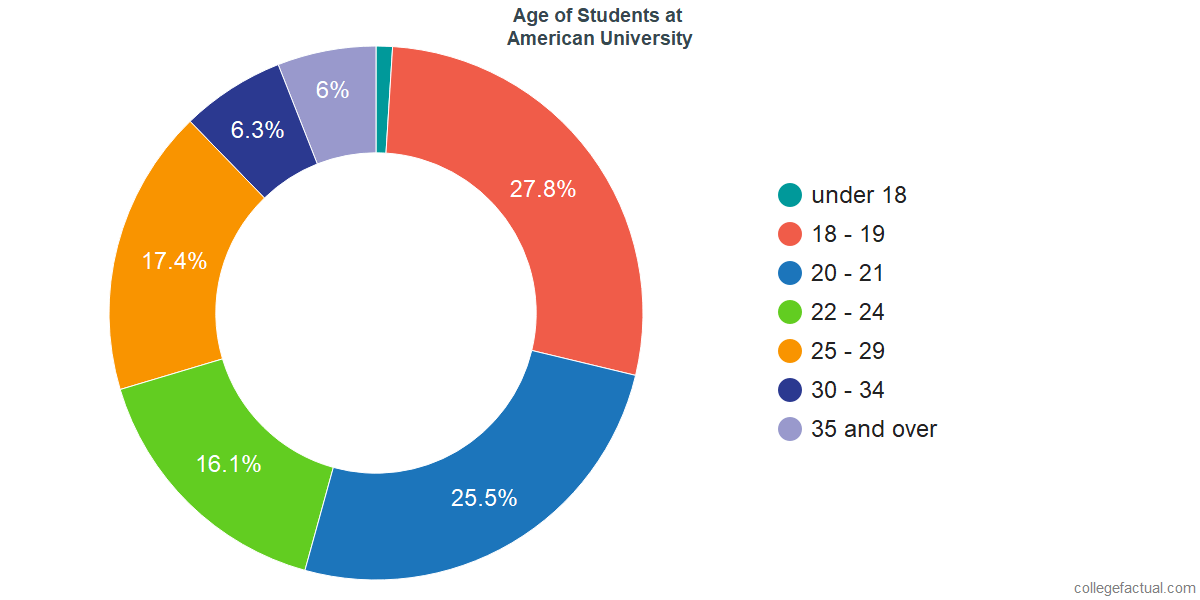 Age of Undergraduates at American University