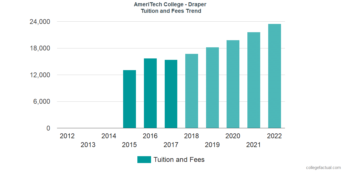 Tuition and Fees Trends at AmeriTech College - Draper