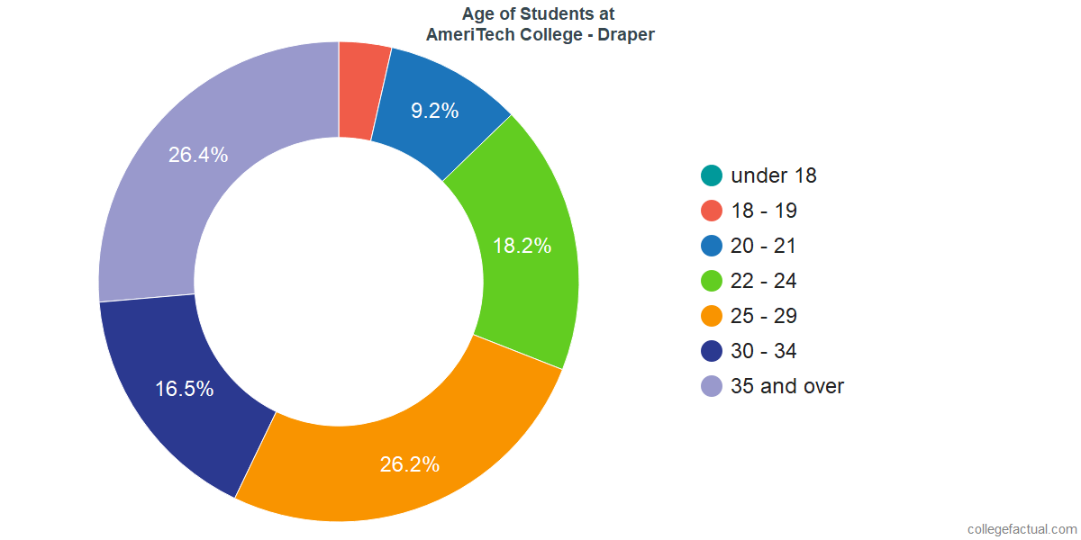Age of Undergraduates at AmeriTech College - Draper