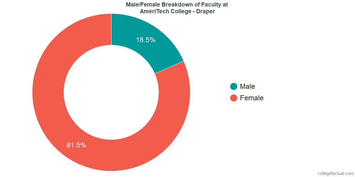 Male/Female Diversity of Faculty at AmeriTech College - Draper