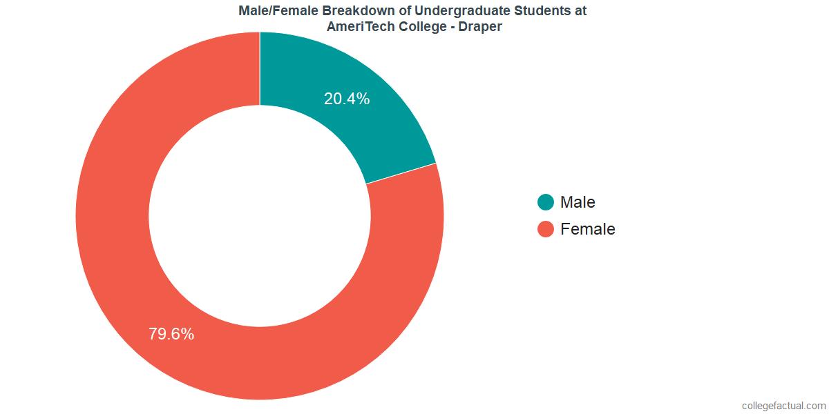 Male/Female Diversity of Undergraduates at AmeriTech College - Draper