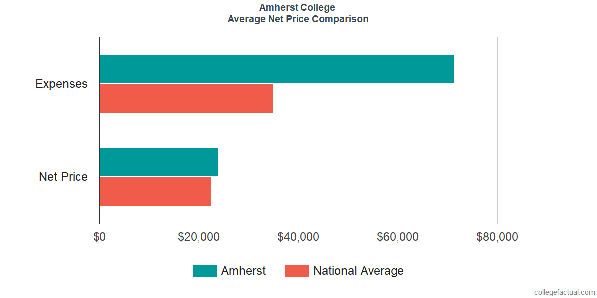 Net Price Comparisons at Amherst College