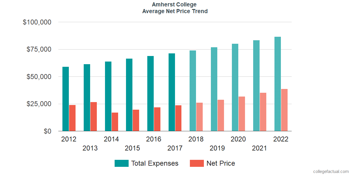Net Price Trends at Amherst College