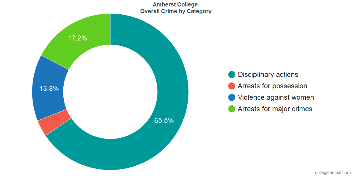 Overall Crime and Safety Incidents at Amherst College by Category