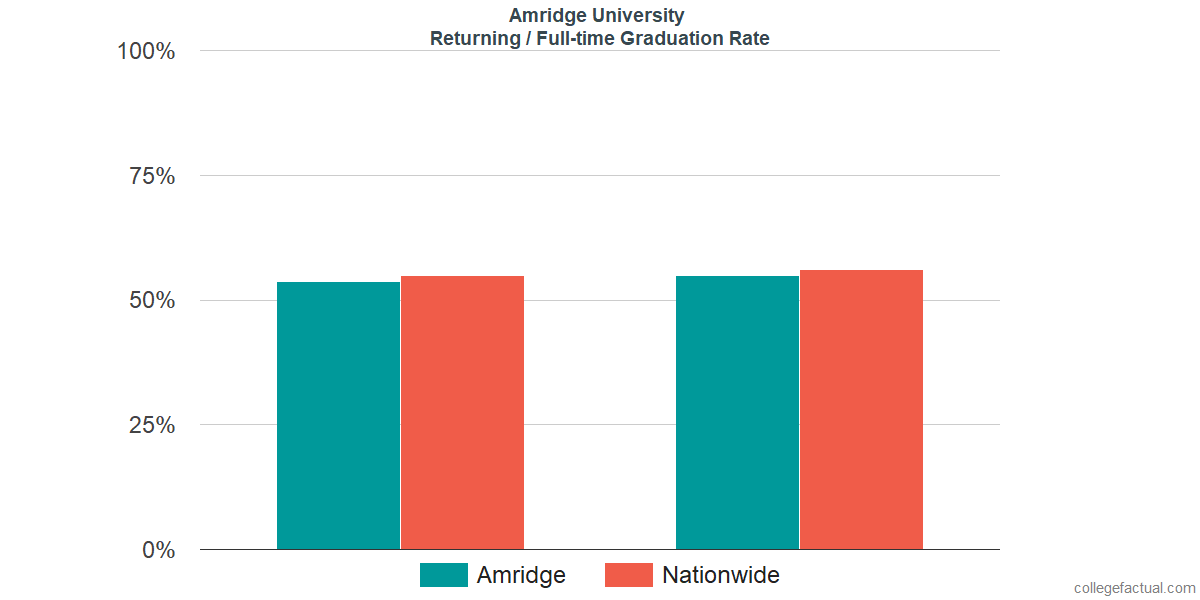 Graduation rates for returning / full-time students at Amridge University