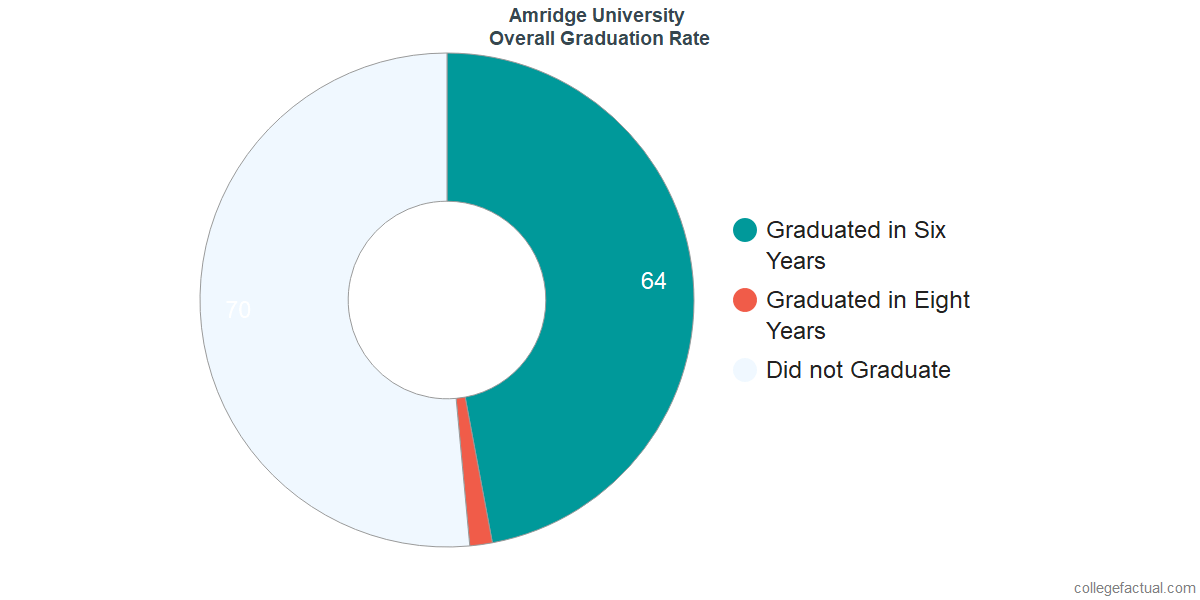 Undergraduate Graduation Rate at Amridge University