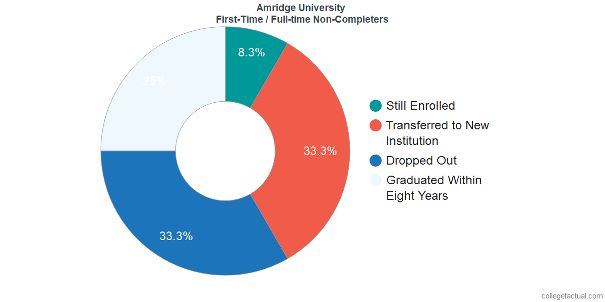 Non-completion rates for first-time / full-time students at Amridge University