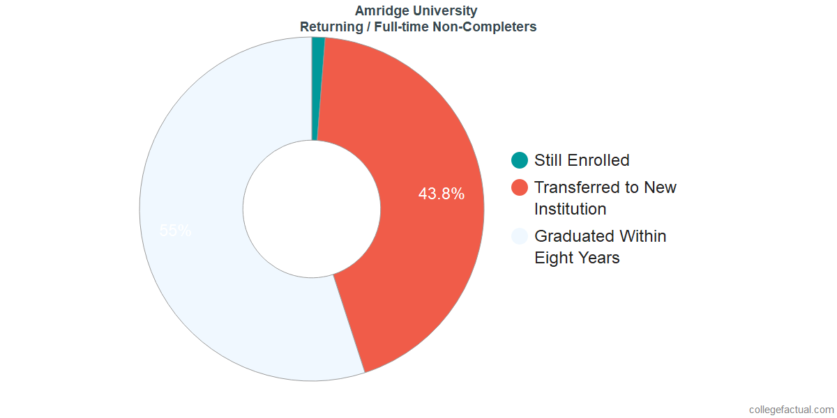 Non-completion rates for returning / full-time students at Amridge University