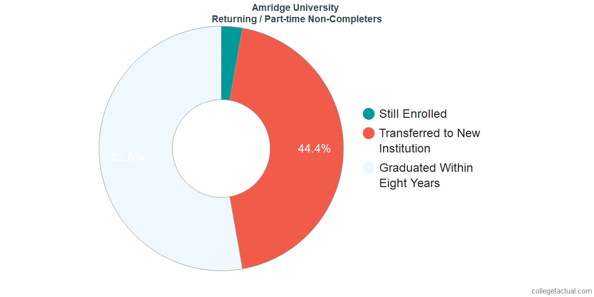 Non-completion rates for returning / part-time students at Amridge University