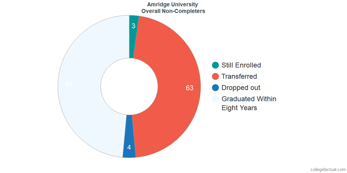 outcomes for students who failed to graduate from Amridge University