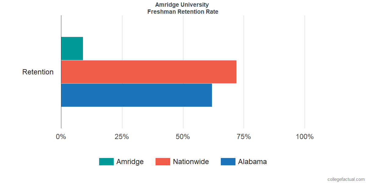 Freshman Retention Rate at Amridge University