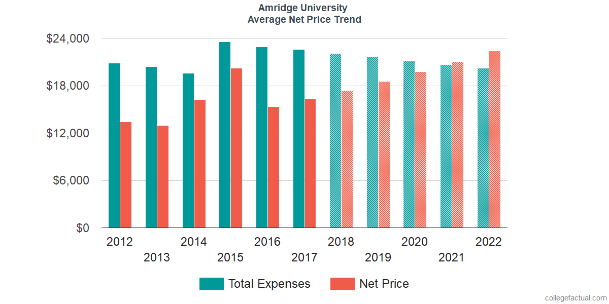 Net Price Trends at Amridge University