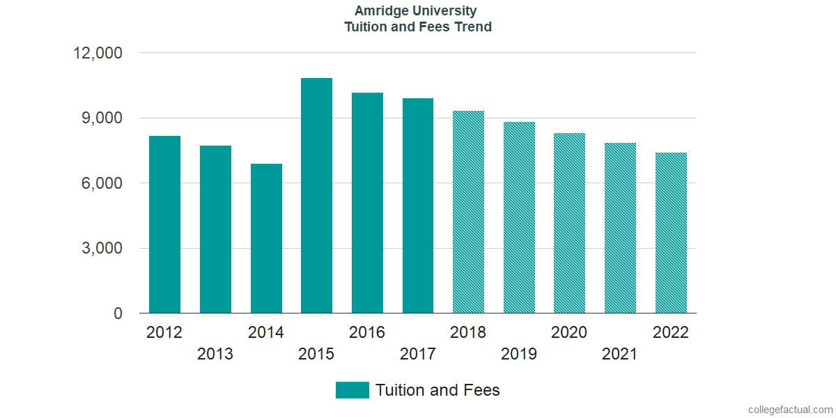 Tuition and Fees Trends at Amridge University