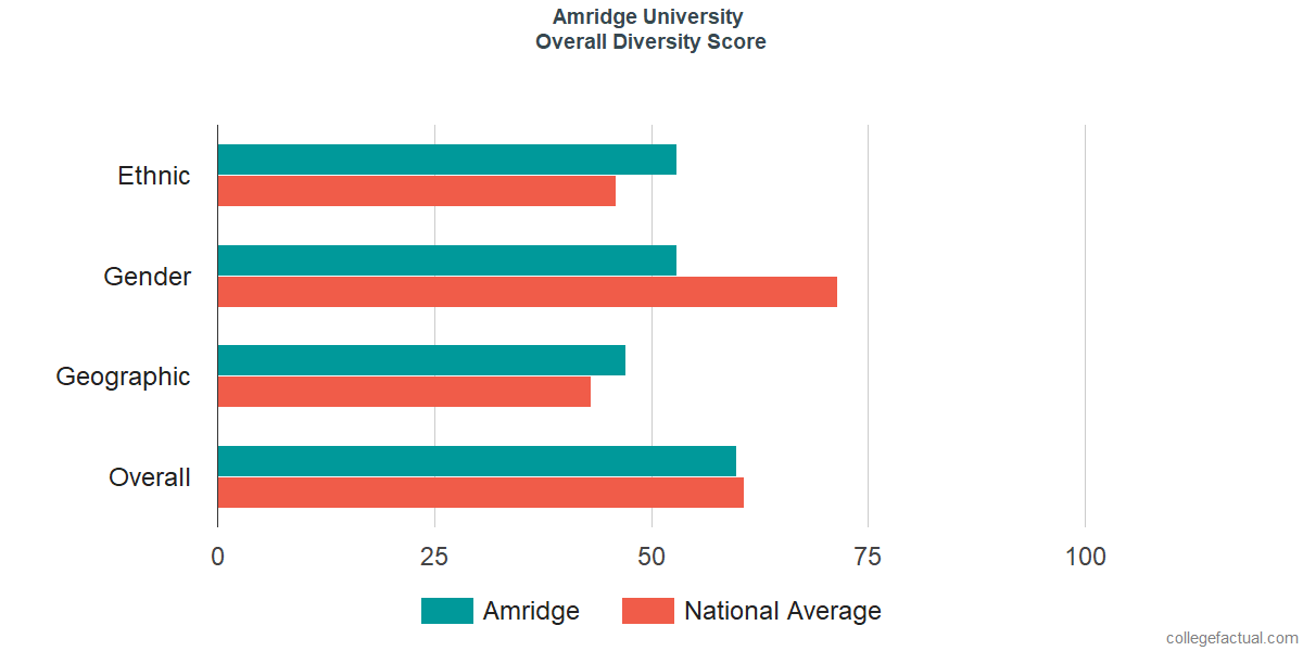 Overall Diversity at Amridge University