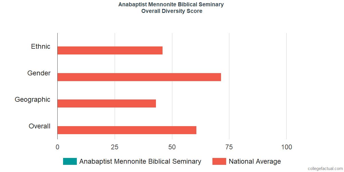 Overall Diversity at Anabaptist Mennonite Biblical Seminary