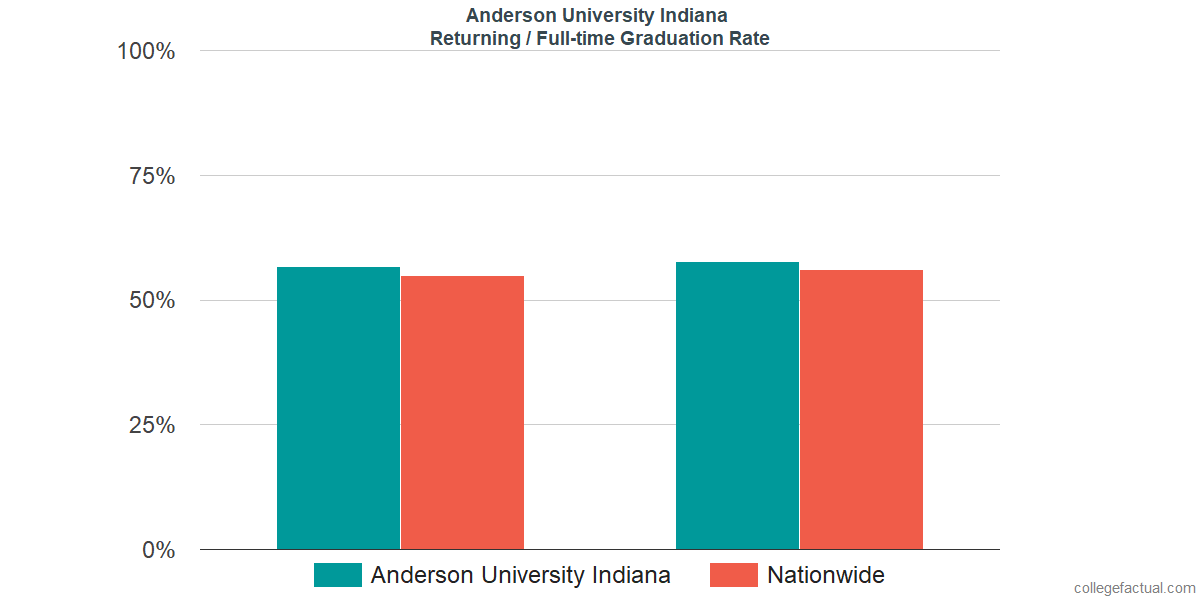 Graduation rates for returning / full-time students at Anderson University Indiana