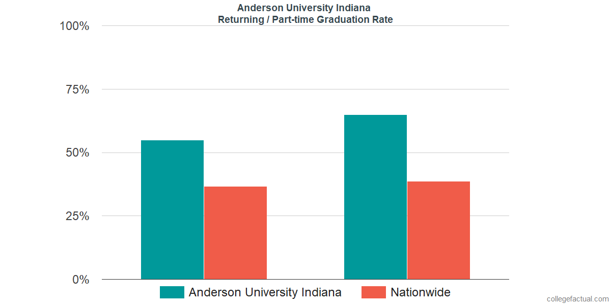 Graduation rates for returning / part-time students at Anderson University Indiana